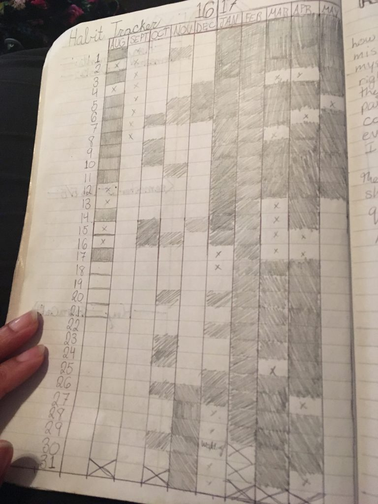 Reading tracker in reading bullet journal